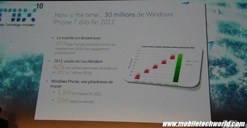 Windows Phone 7 обошелся Microsoft в 1 миллиард долларов США